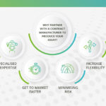 Graphic representation of the benefits of working with contract manufacturers